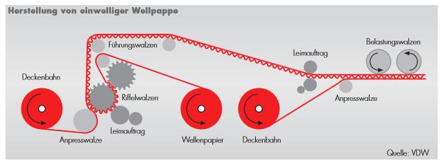 Herstellung Wellpappe