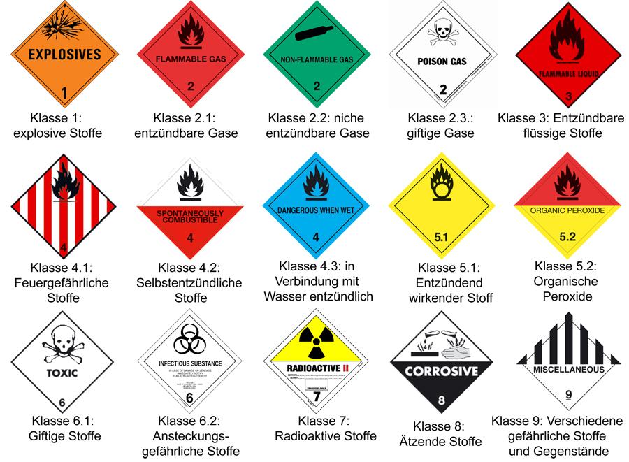 Gefahrgut Kennzeichnung