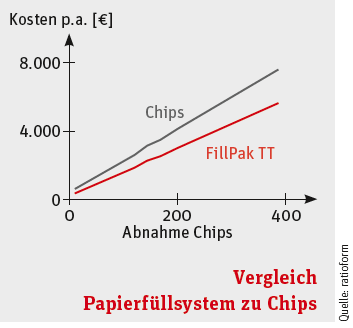 Vergleich Papierfüllsystem zu Chips